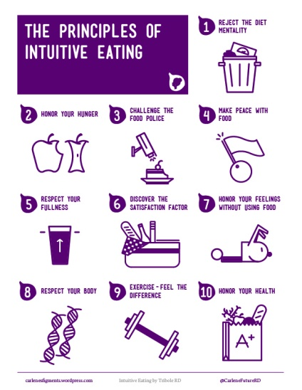 Image result for intuitive eating